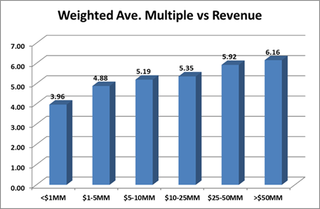 Weighted Average Multiple vs. Revenue