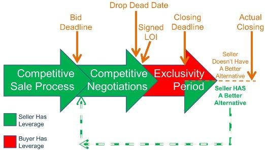 M&A Deadlines