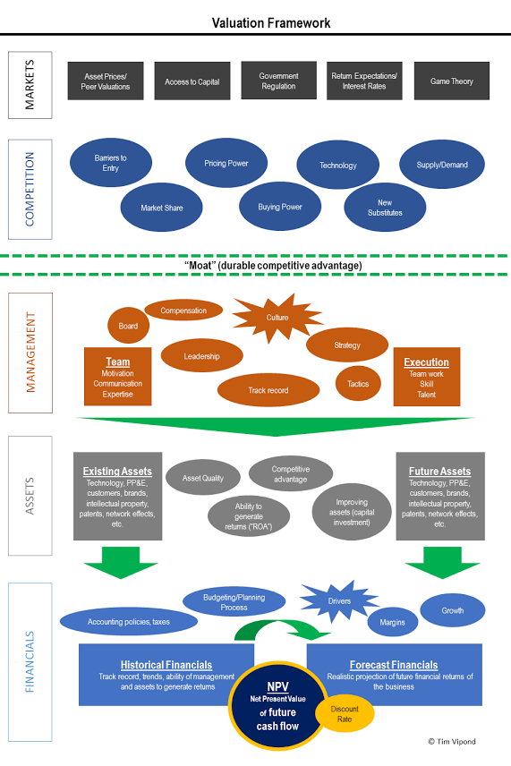 Business Valuation Framework