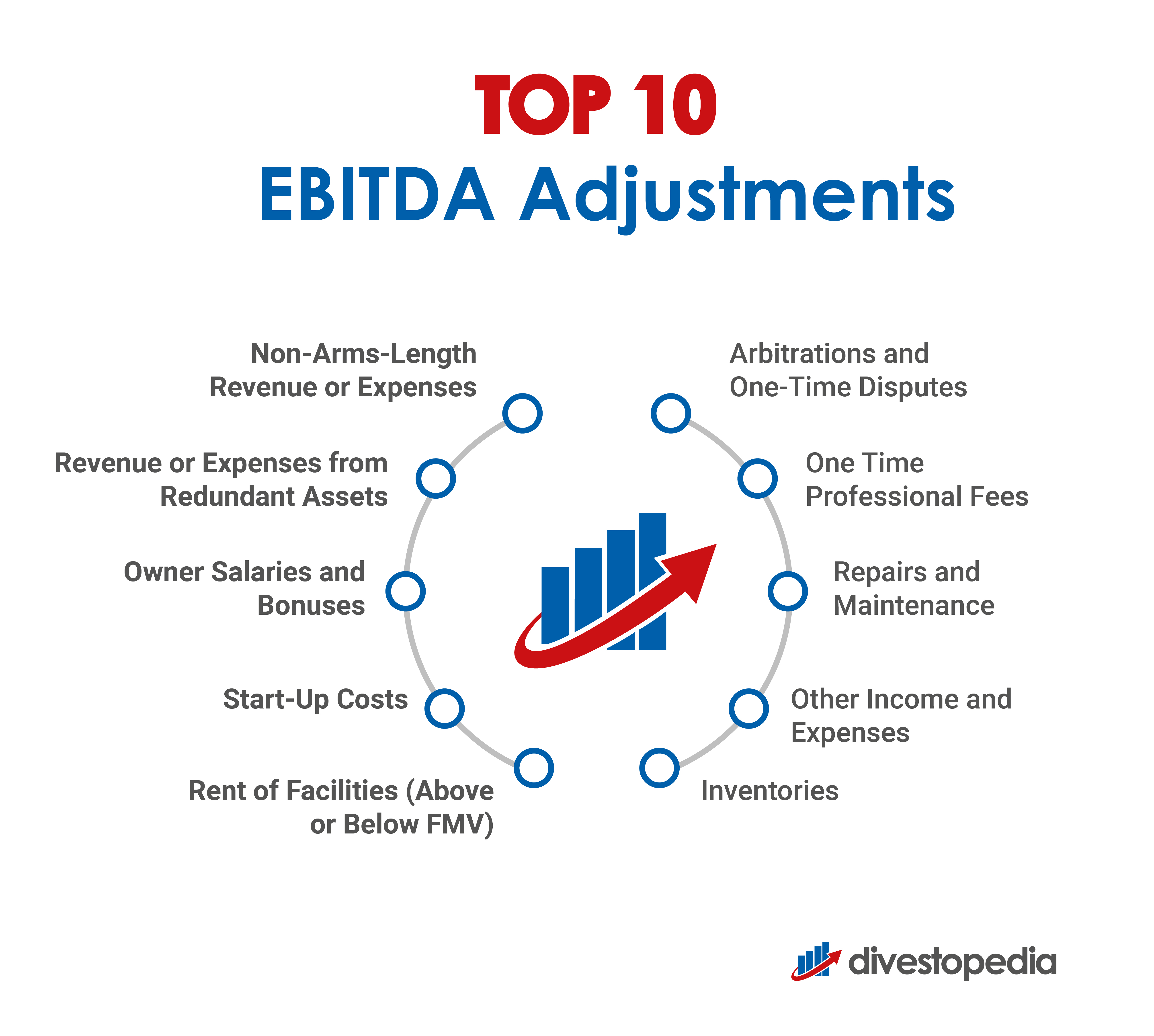 EBITDA Adjustments Before Selling a Company
