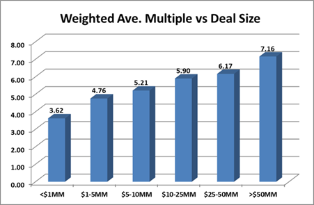Weighted Average of Multiple vs Deal Size