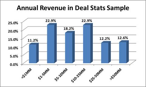 Annual Revenue Deal Stats Sample