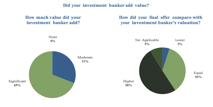 investment banker value