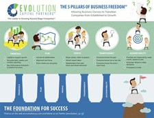 The Five Pillars of Business Freedom (SM) - Checklist