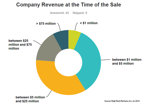 Company Revenue at the Time of Sale