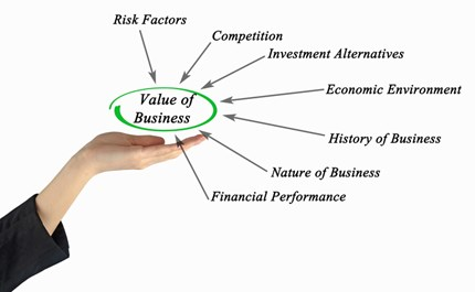 Business Valuation An Analysis Of Risk