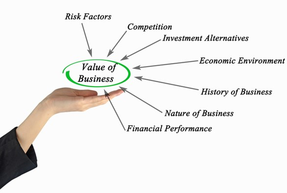 Business Valuation: An Analysis of Risk