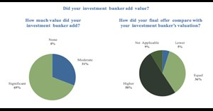 Image for The Value of Middle Market Investment Bankers
